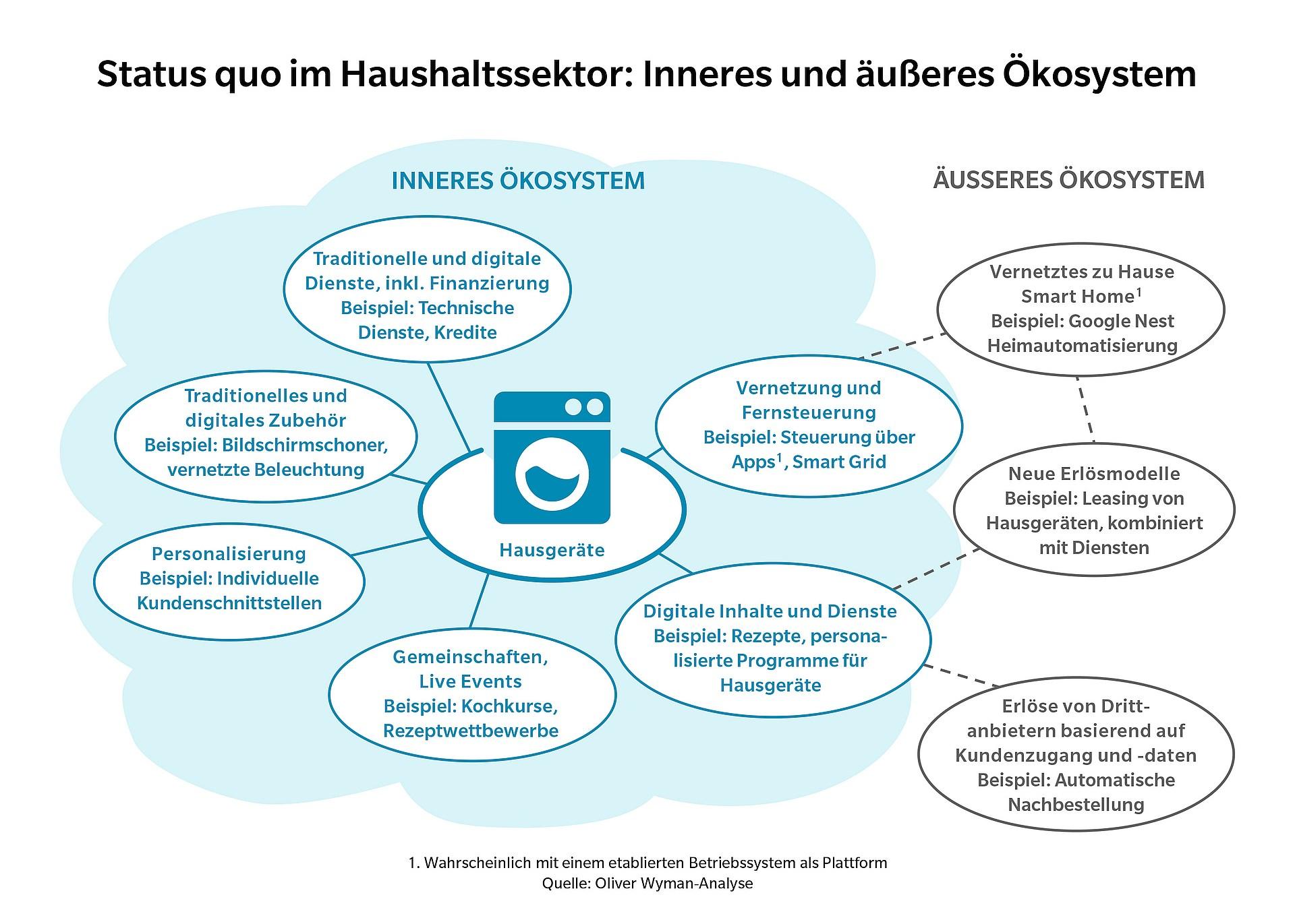 grafik-oliver-wyman-oekosystem-haushalt-hausgeraete