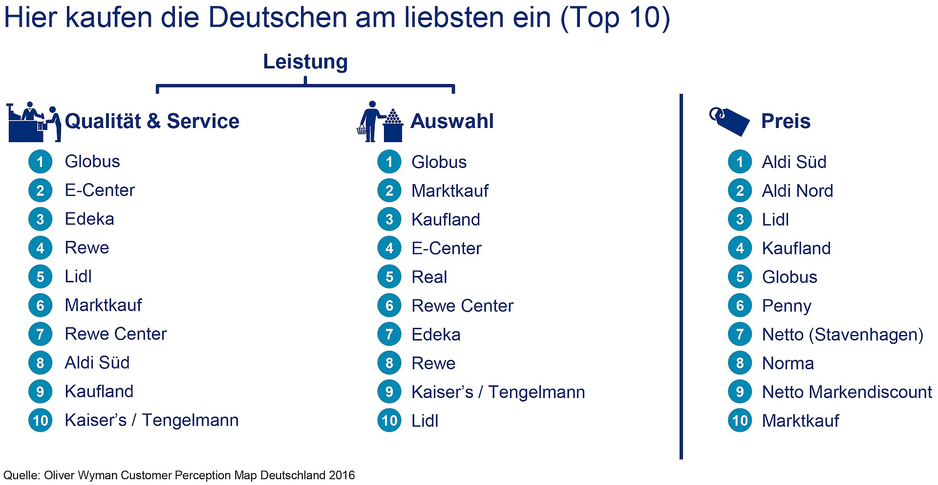 grafik-oliver-wyman-lebensmitteleinzelhandel-ranking-de