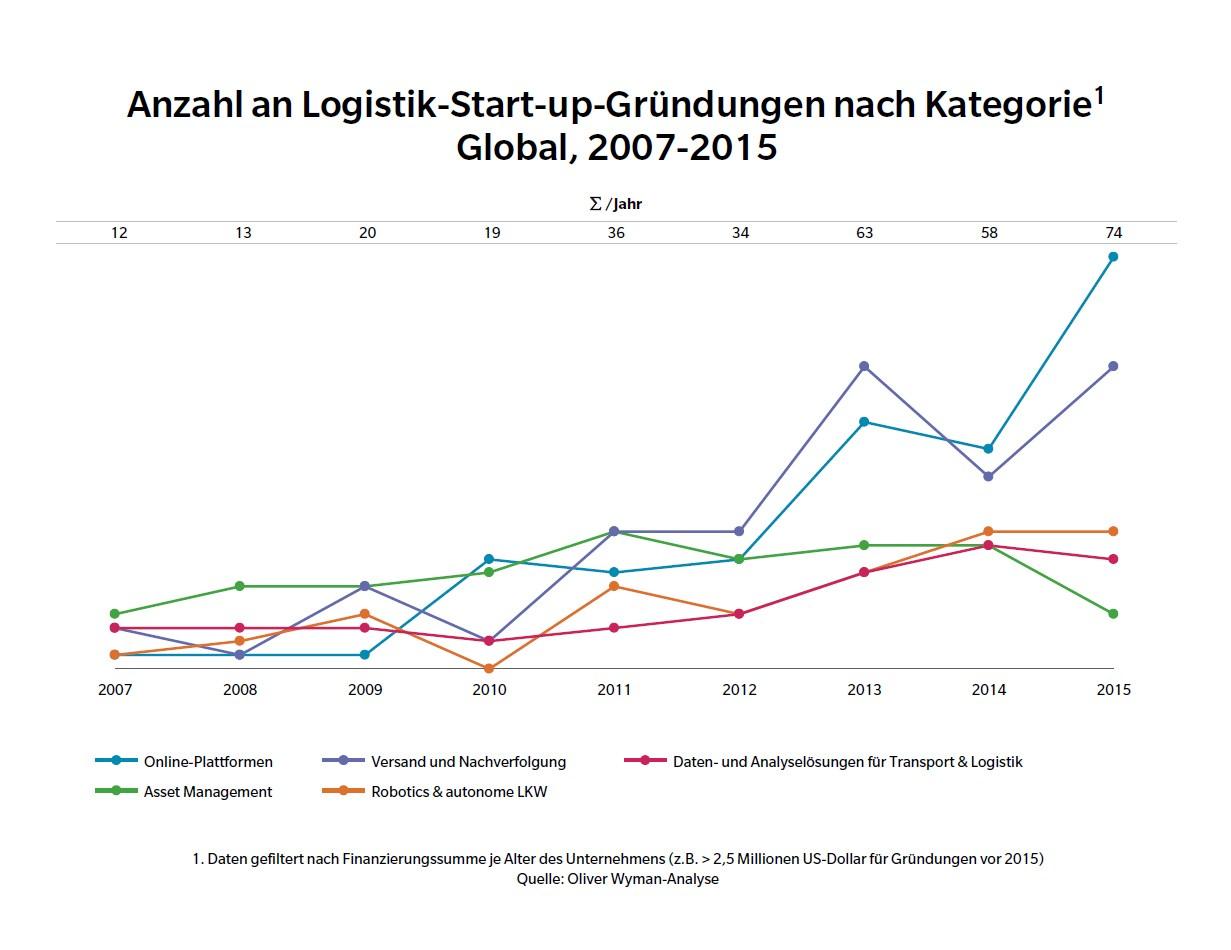 grafik-oliver-wyman-logistik-start-up-gruendungen