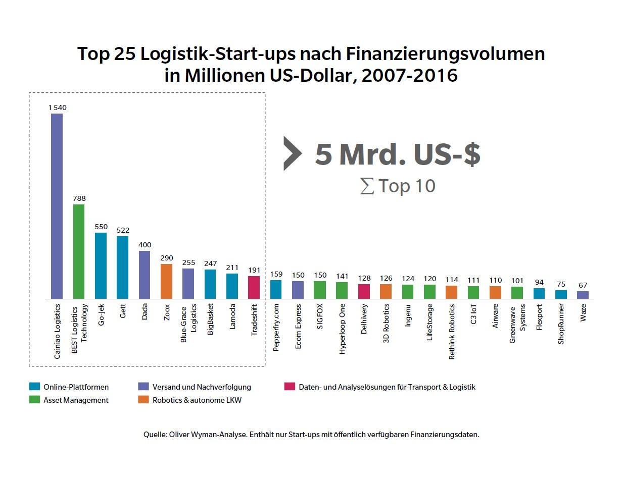 grafik-oliver-wyman-logistik-start-ups-finanzierungsvolumen