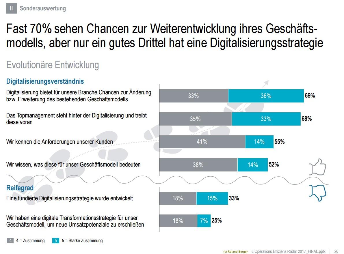 grafik roland berger digitalisierungsstrategie 2017
