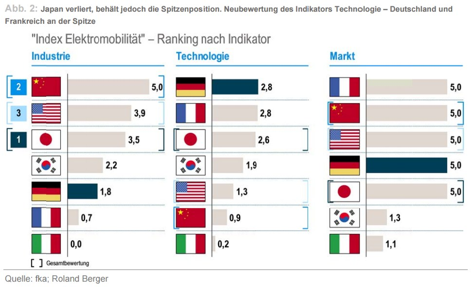 grafik roland berger fka elektromobilität ranking länder