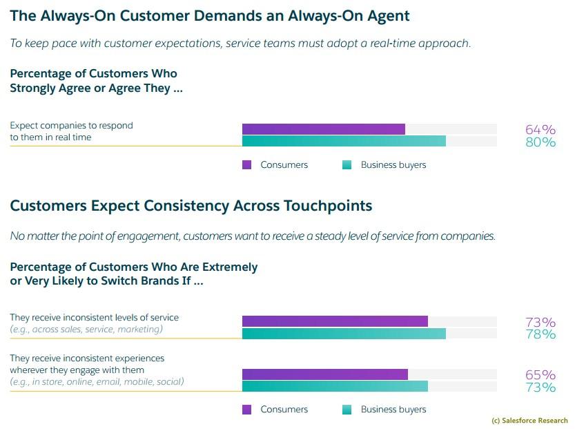 grafik-salesforce-research-service-always-on