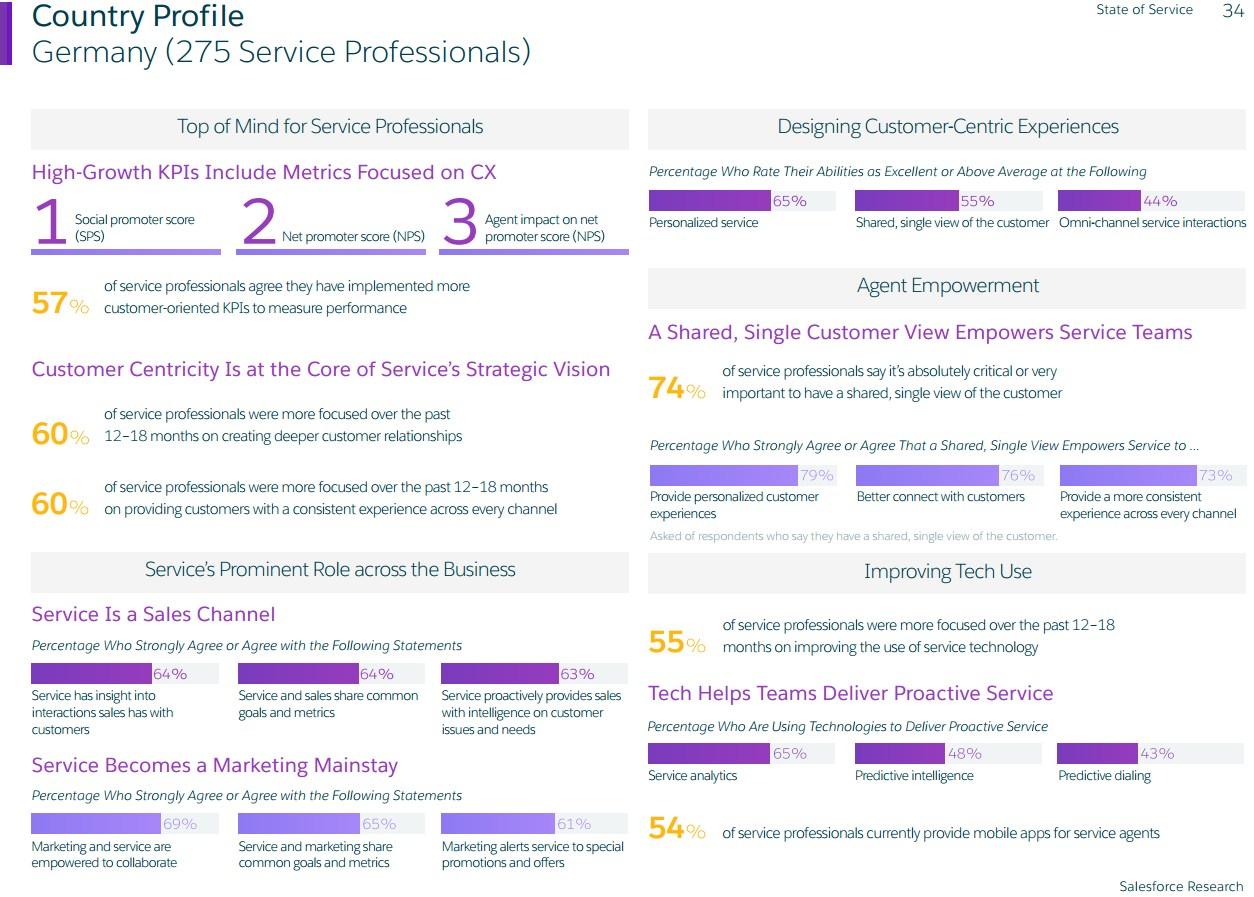 grafik-salesforce-research-service-germany