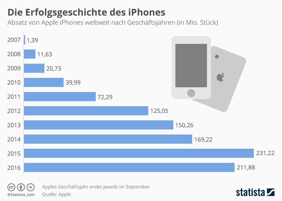 grafik statista 10 jahre iphone absatz verkauf