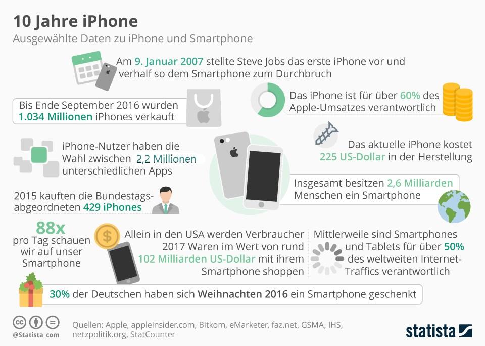 grafik-statista-10-jahre-iphone