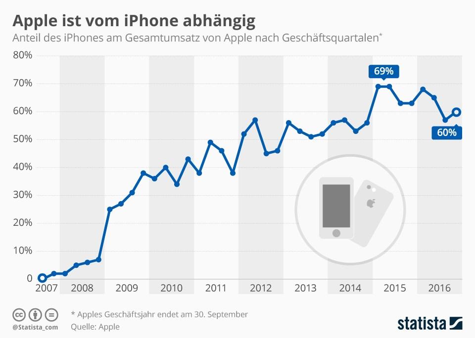 grafik-statista-apple-iphone-umsatz