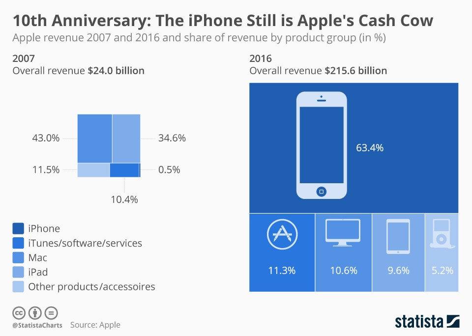grafik statista apple umsatz kategorie 2007 2016