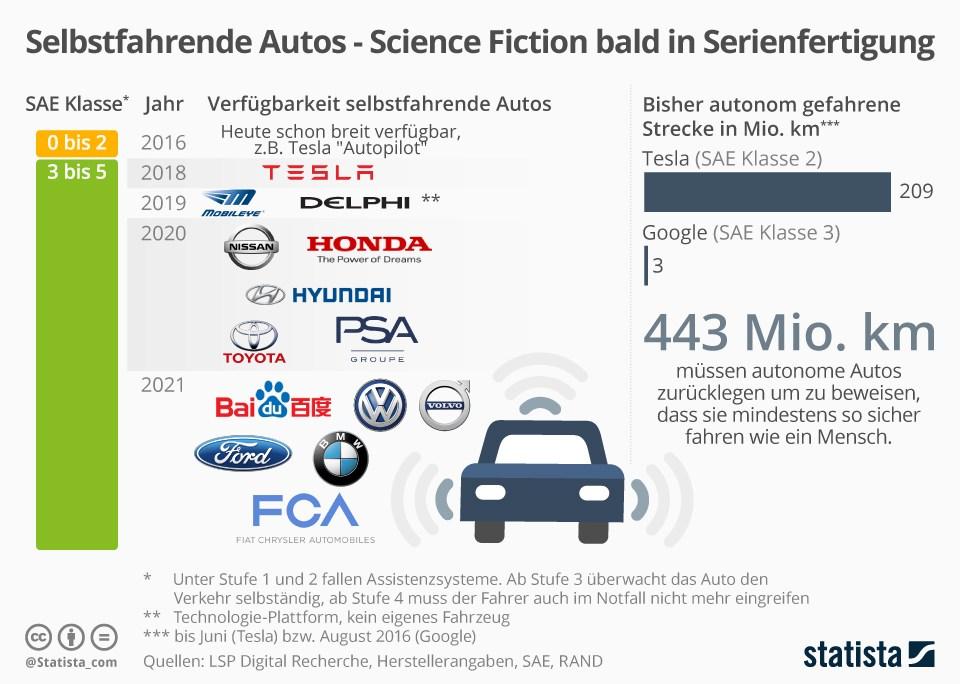 grafik-statista-autonomes-fahren-selbstfahrende-autos-einfuehrung