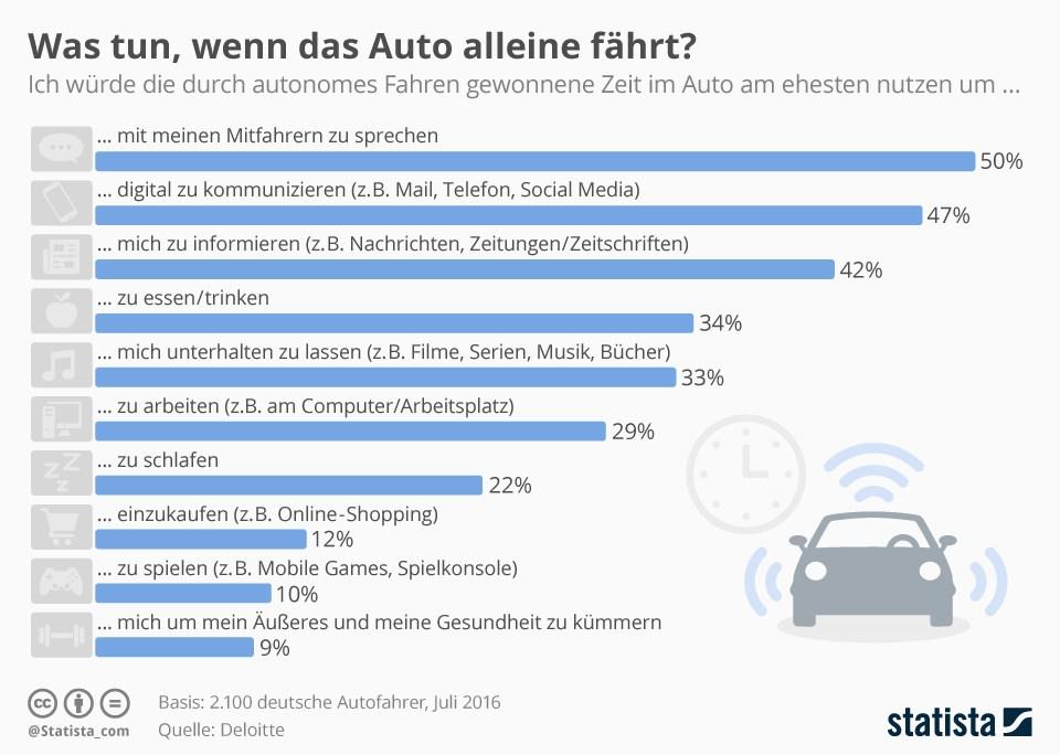 grafik-statista-autonomes-fahren-zeit-nutzung