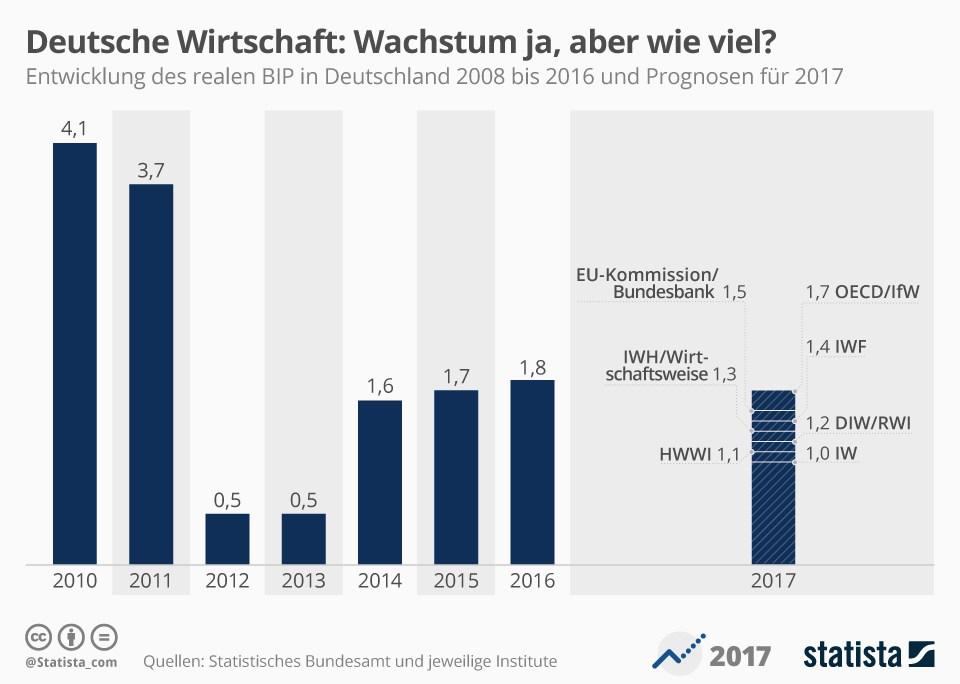 grafik-statista-bip-wachstum-de-2010-2017