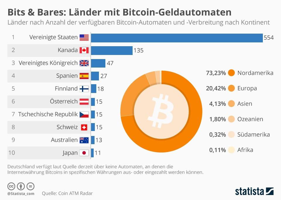 grafik statista bitcoin geldautomaten länder