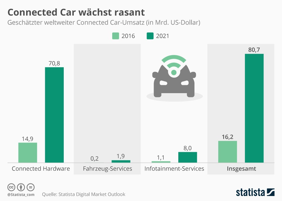 grafik statista connected car 2016 2021