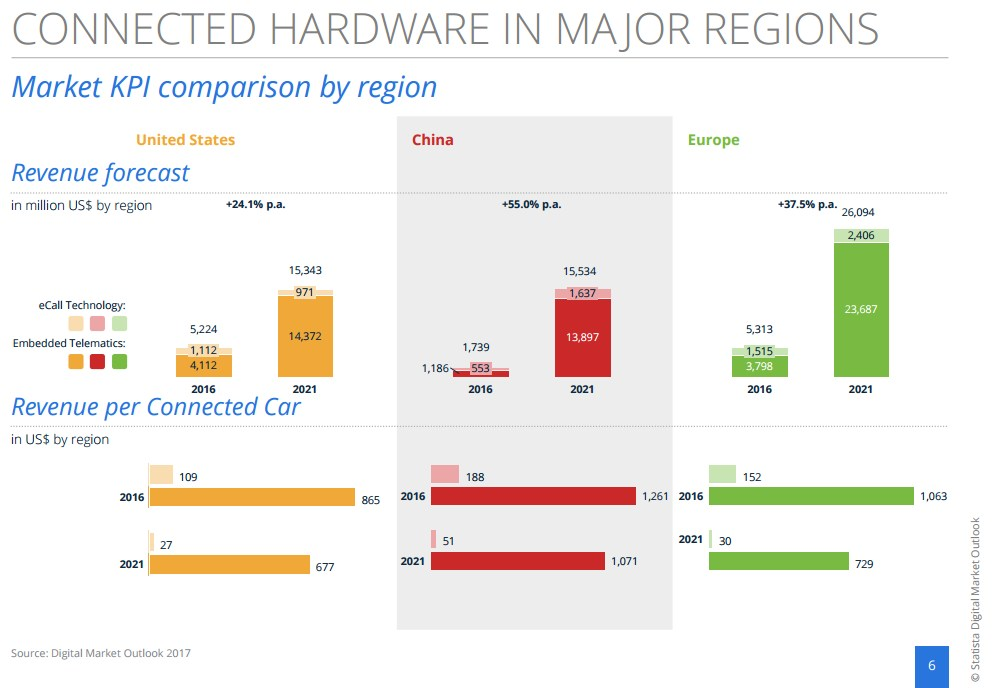 grafik statista connected hardware us ch eu