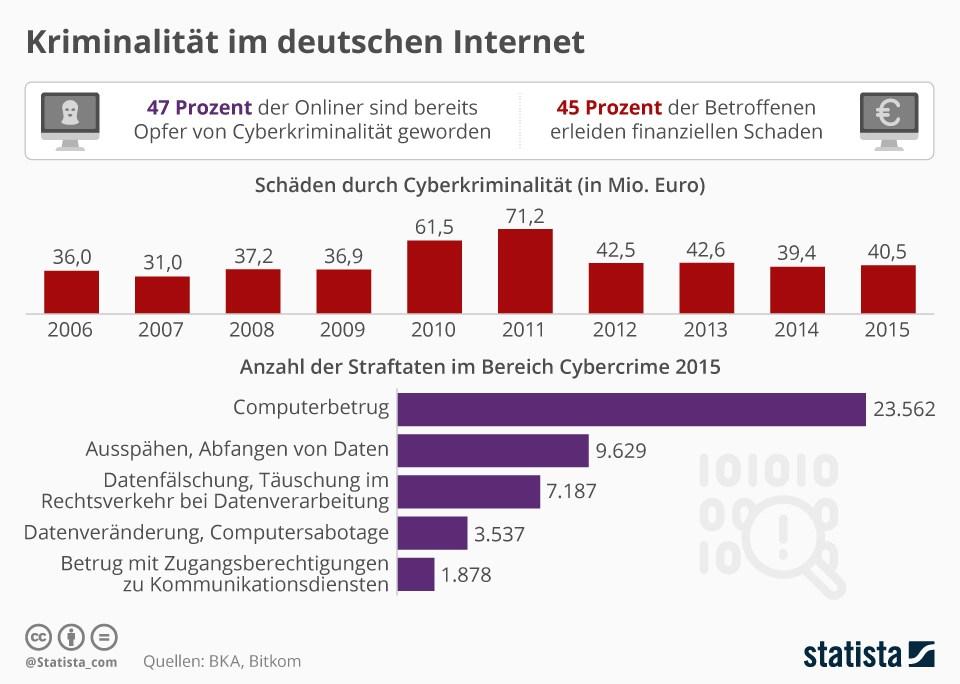 grafik-statista-cybercrime-internet