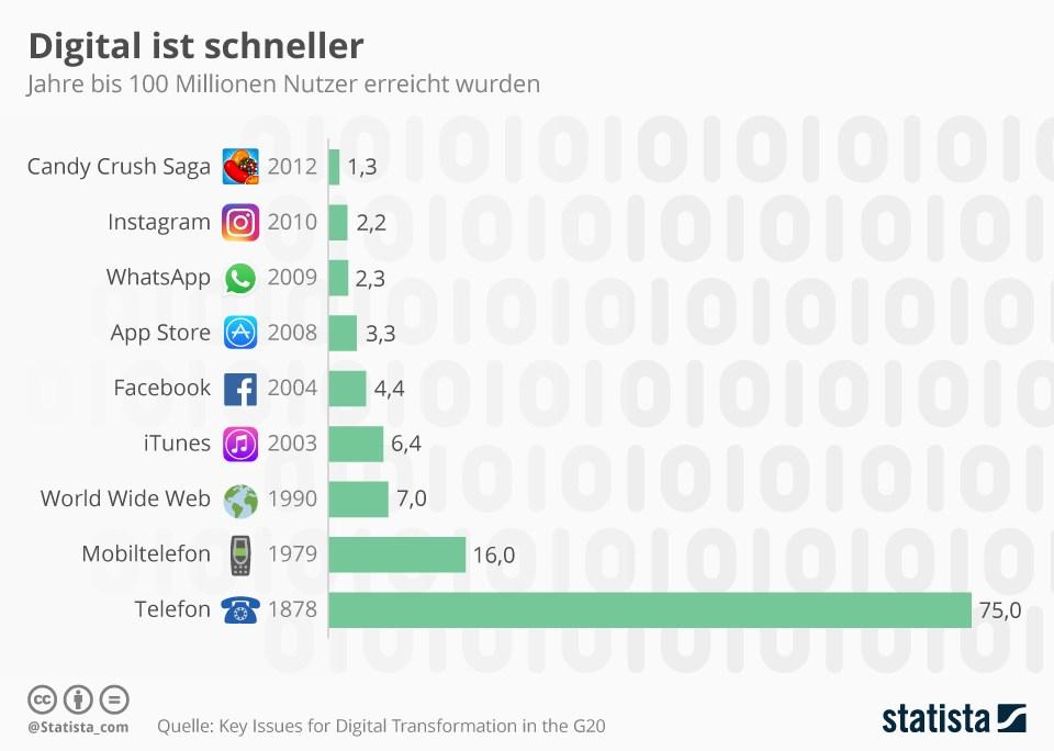 grafik statista dauer 100 millionen nutzer