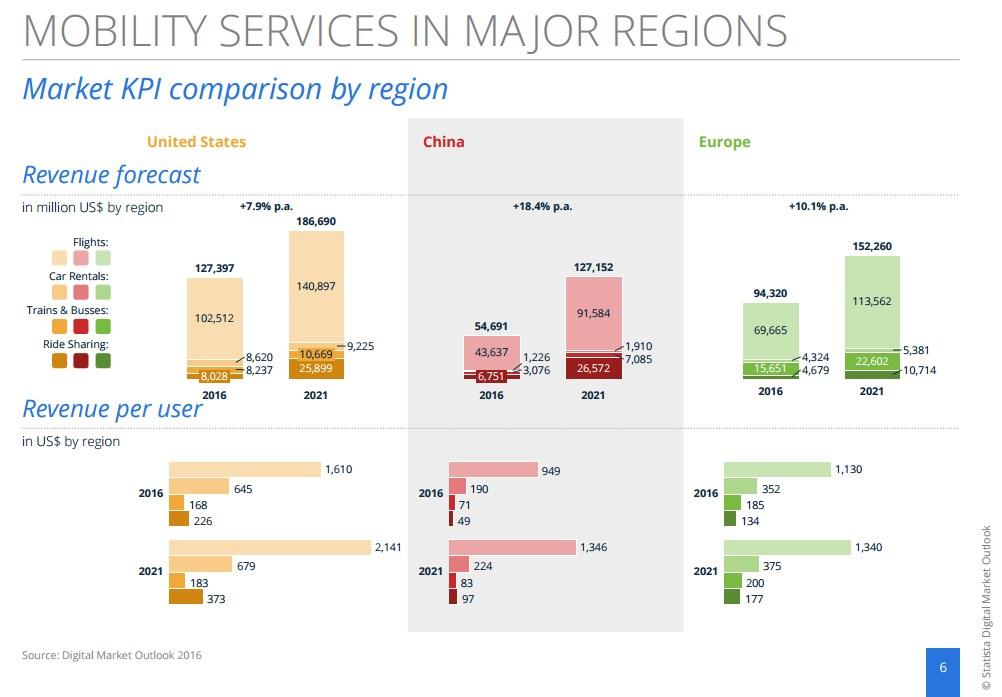 grafik-statista-digital-market-outlook-mobility-services