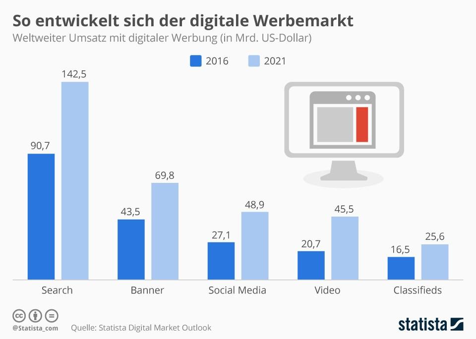 grafik statista digitaler werbemarkt 2016 2021 weltweit