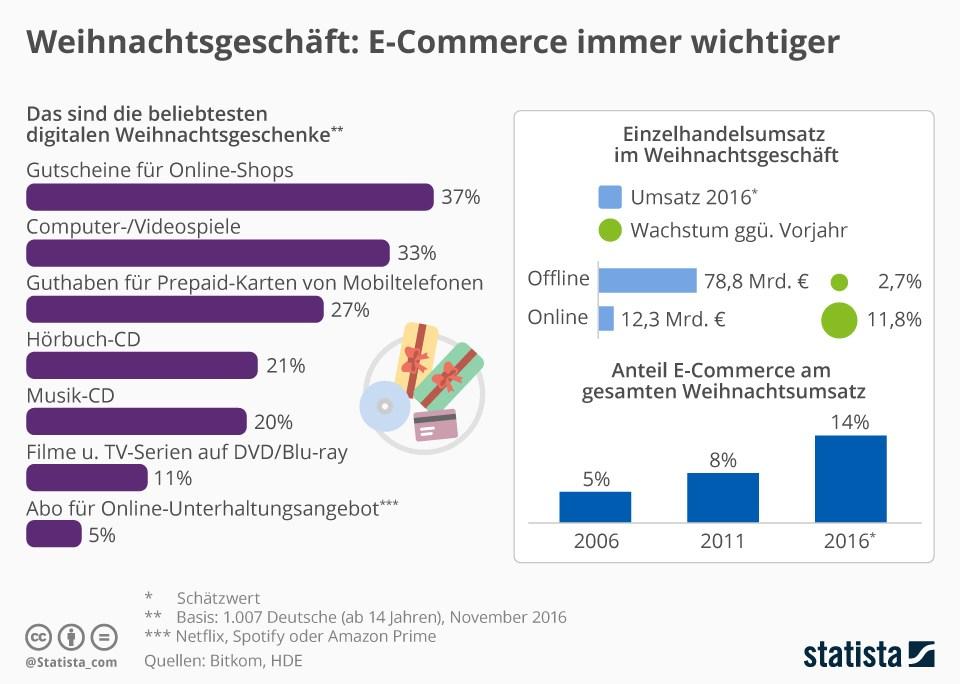 grafik-statista-e-commerce-weihnachtsgeschaeft