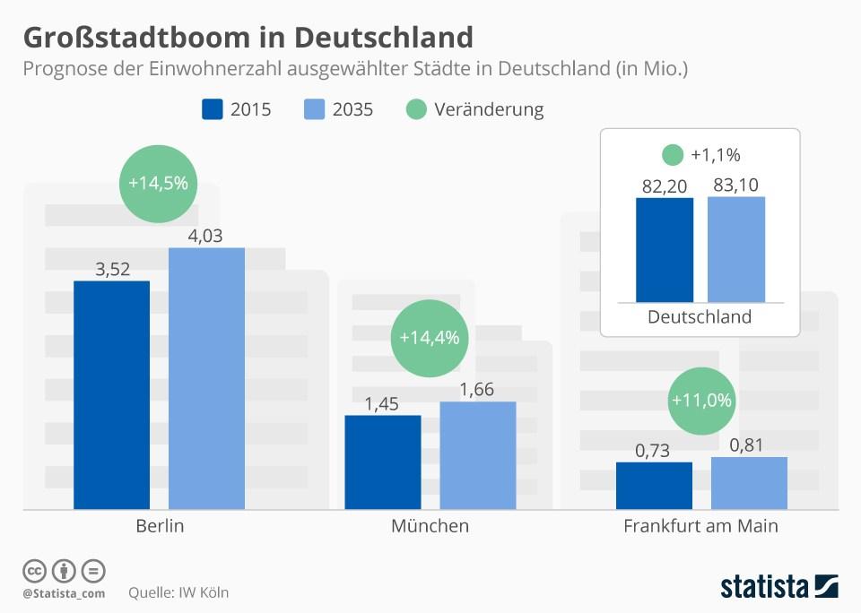 https://de.statista.com/infografik/7429/einwohnerzahl -prognose-ausgewaehlter-staedte-in-deutschland/