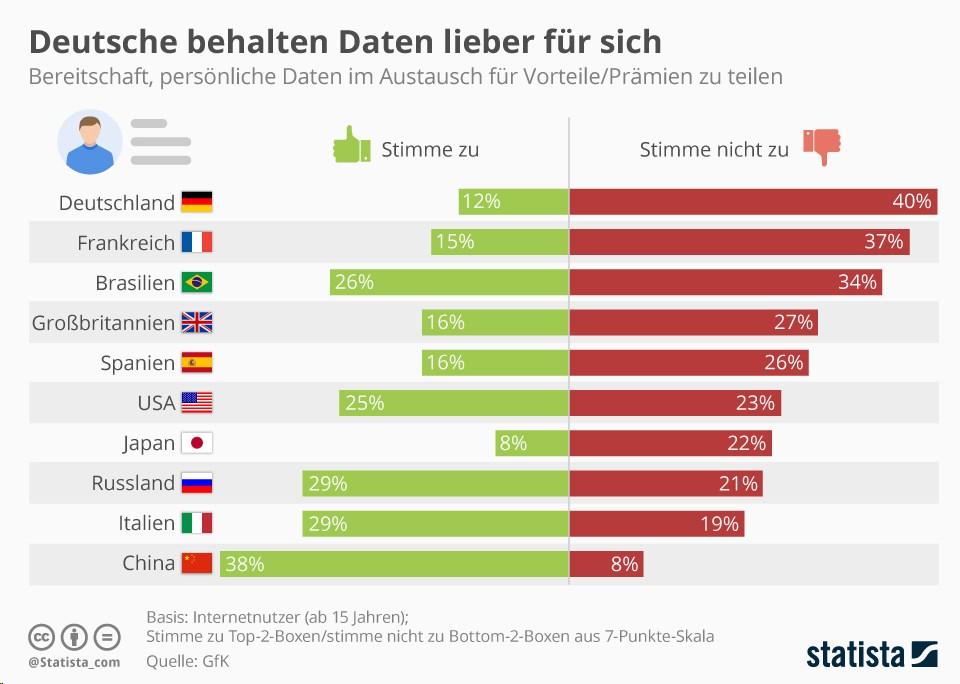 grafik statista gfk daten teilen bereitschaft ländervergleich