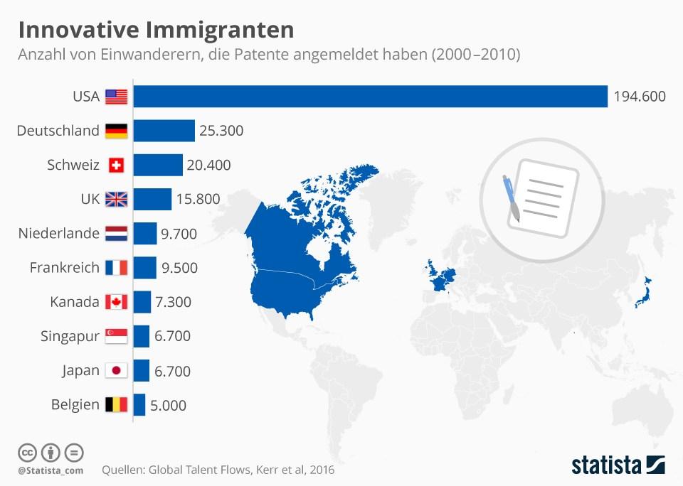 grafik statista immigranten patente länder