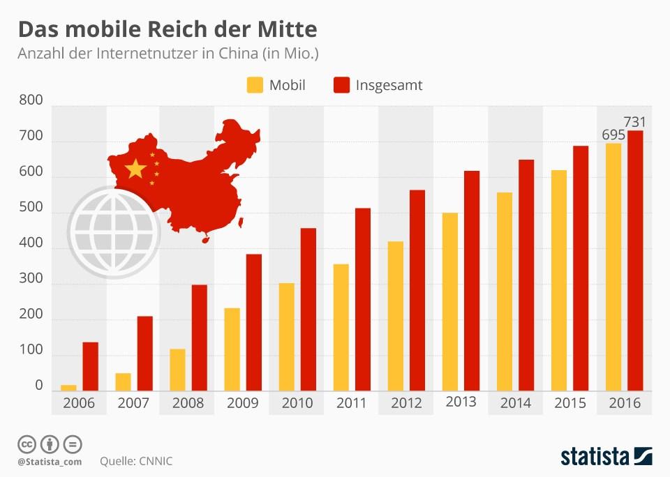 grafik statista internetnutzer china mobil