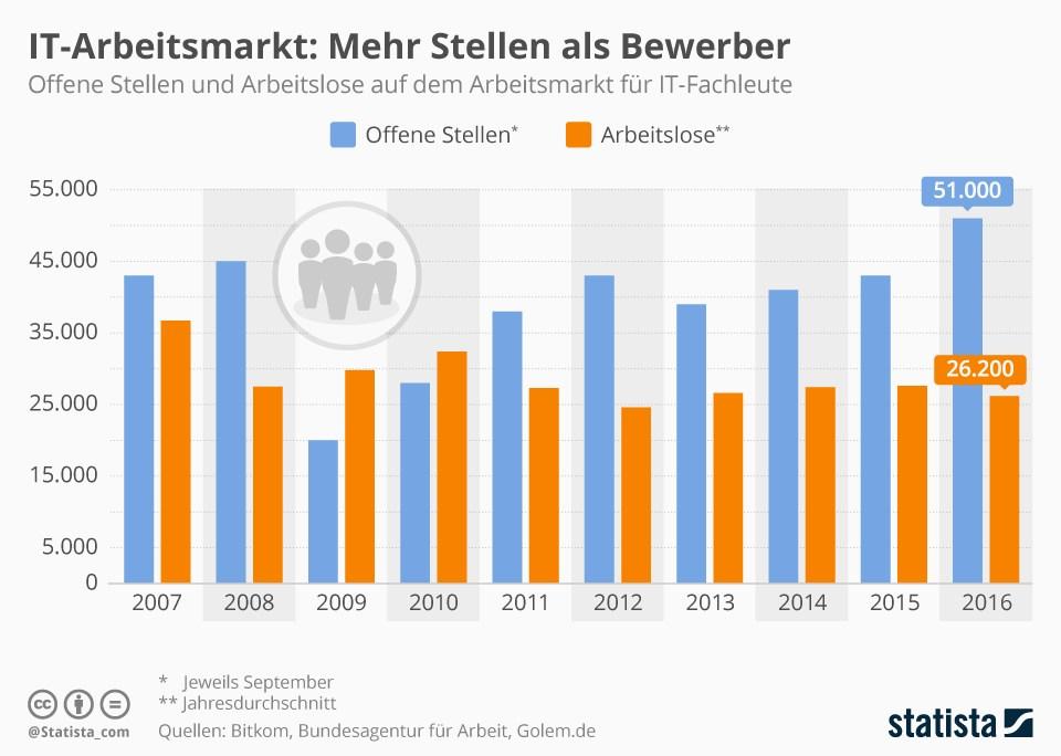 grafik statista it-arbeitsmarkt 2007 2016