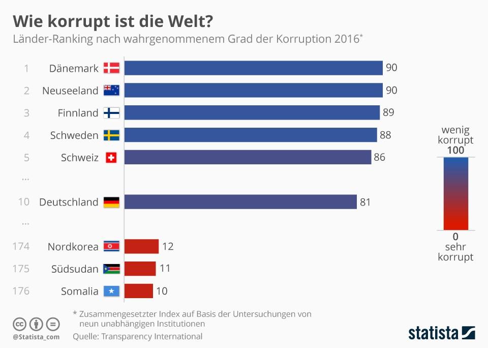 grafik statista korruption welt