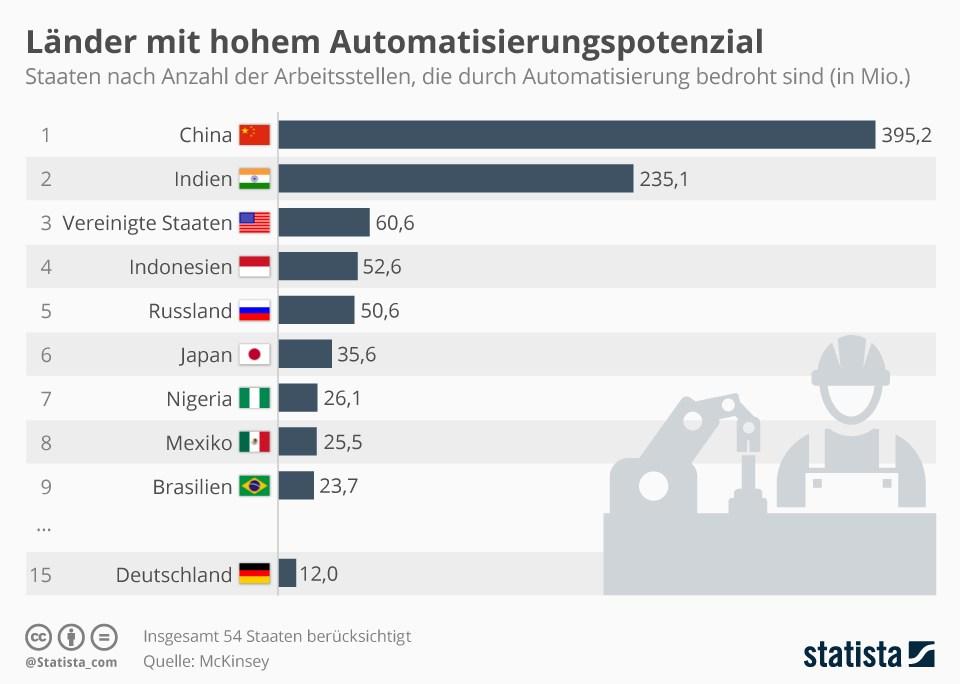grafik statista länder arbeitsplätze automatisierung