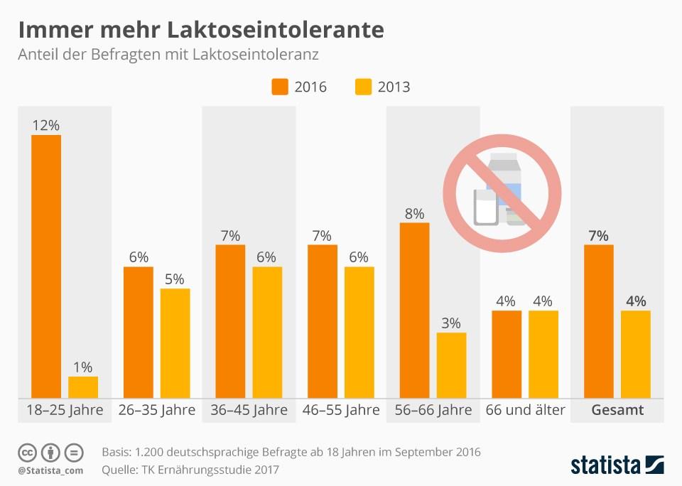 grafik statista laktose intoleranz