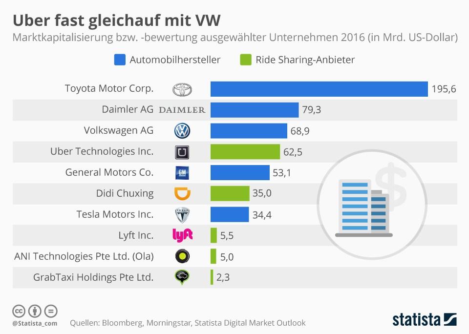 grafik-statista-marktkapitalisierung-automobilhersteller-ride-sharing-anbieter