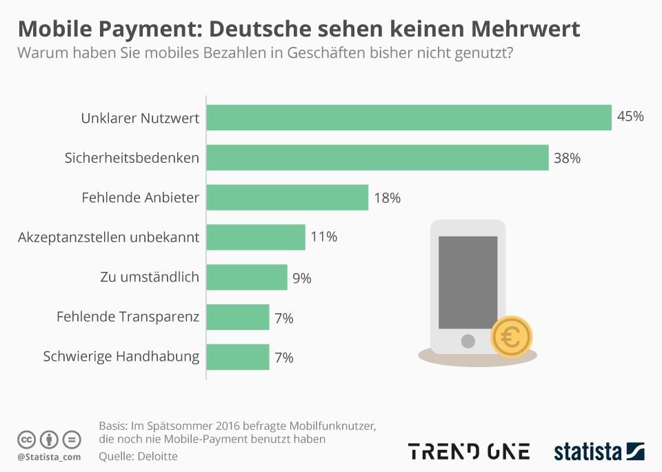 grafik statista mobile payment mehrwert
