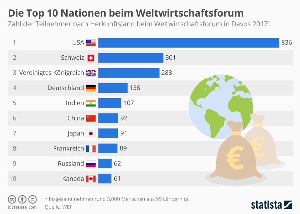 grafik statista nationen weltwirtschaftsforum davos 2017