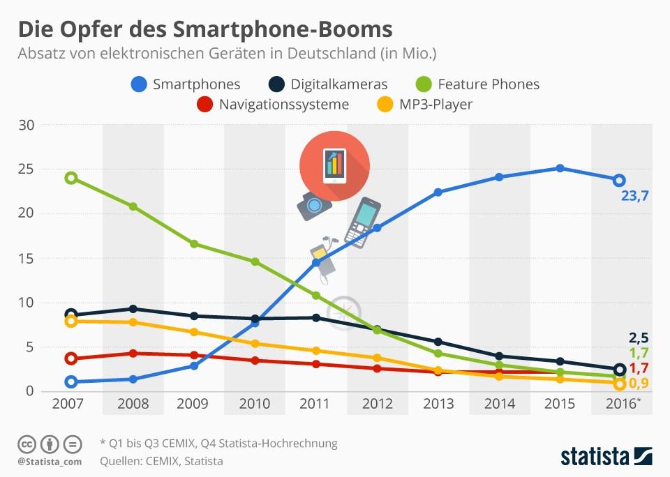grafik-statista-opfer-des-smartphone-booms