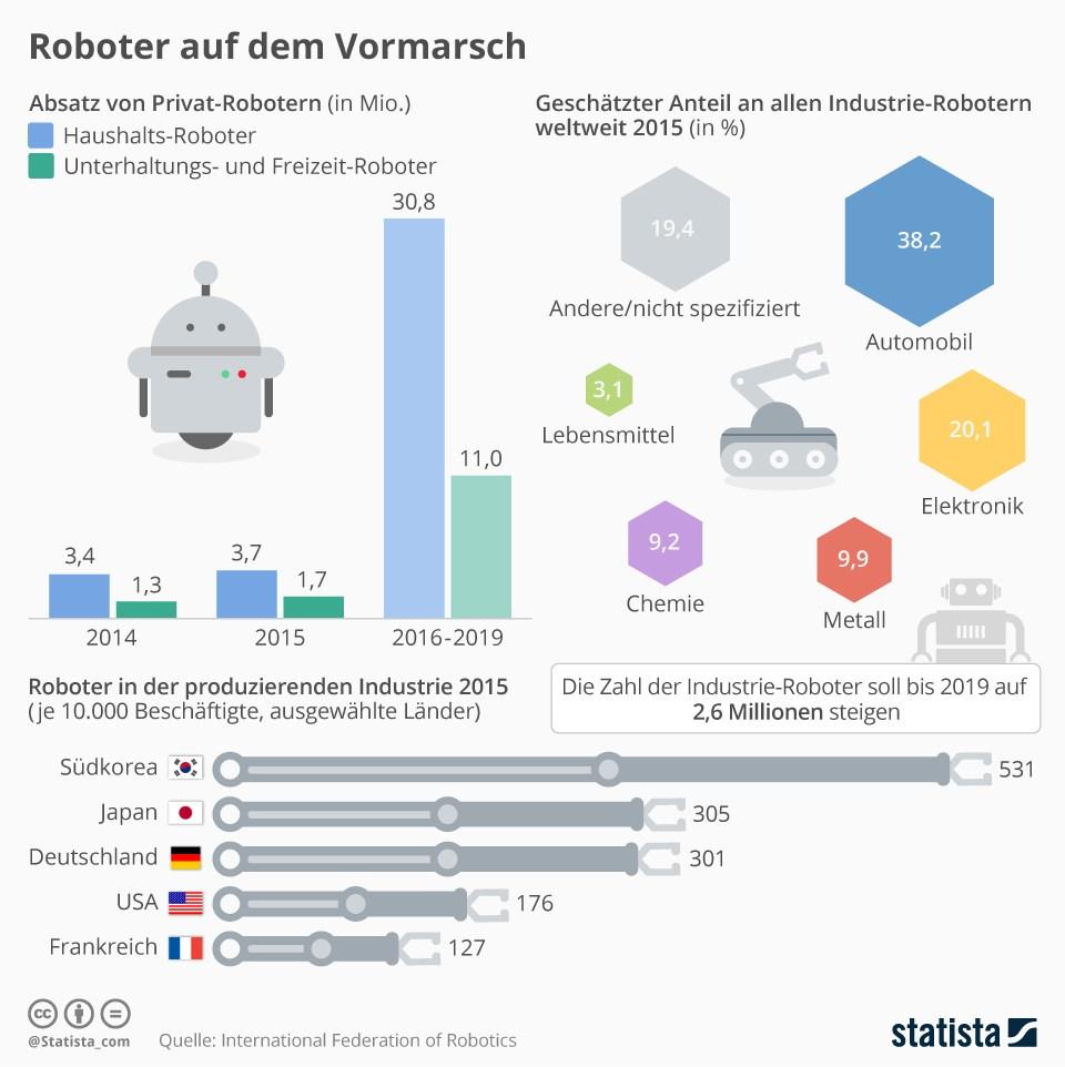 grafik statista roboter haushalt unterhaltung