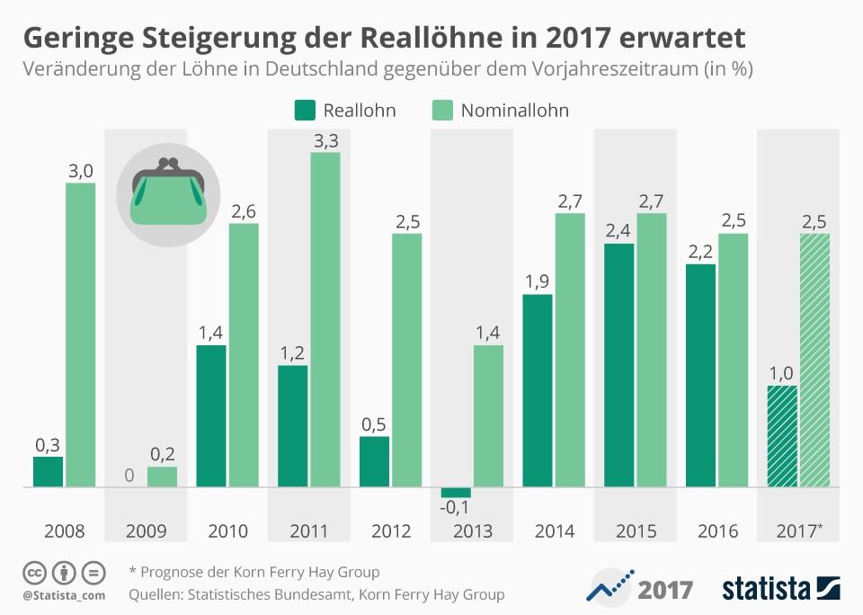 grafik-statista-steigerung-reallohn-nominallohn-2008-2017