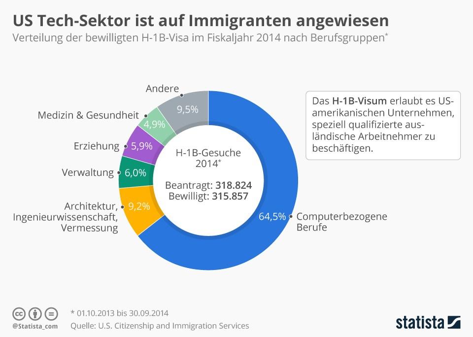 grafik statista us immigration services immigranten