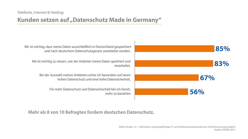 grafik strato datenschutz made in germany