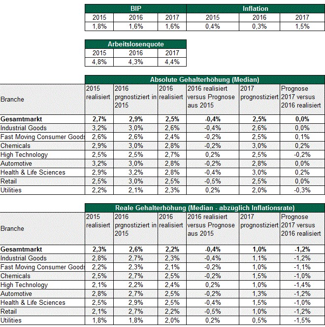grafik-tabelle-gehaltserhoehung-real-absolut-2014-2017-de