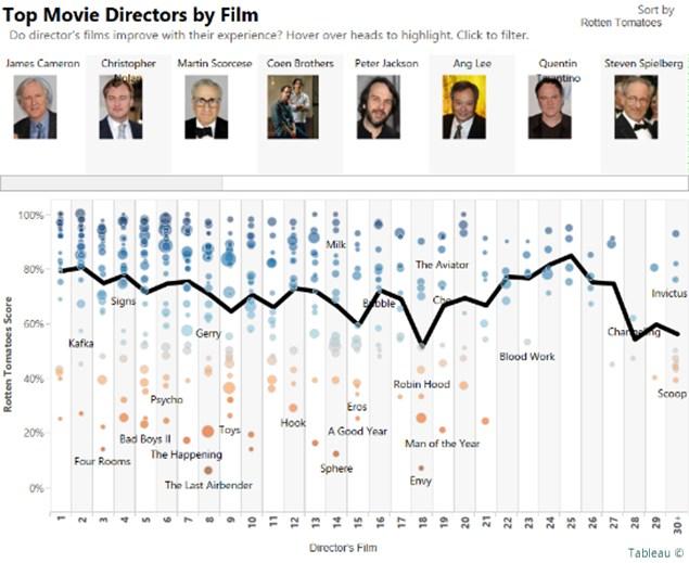 grafik-tableau-movie-directors