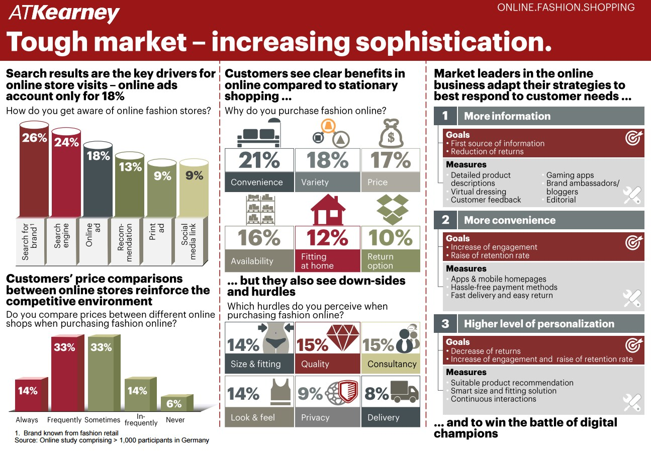 infografik atkearney e-commerce tough market