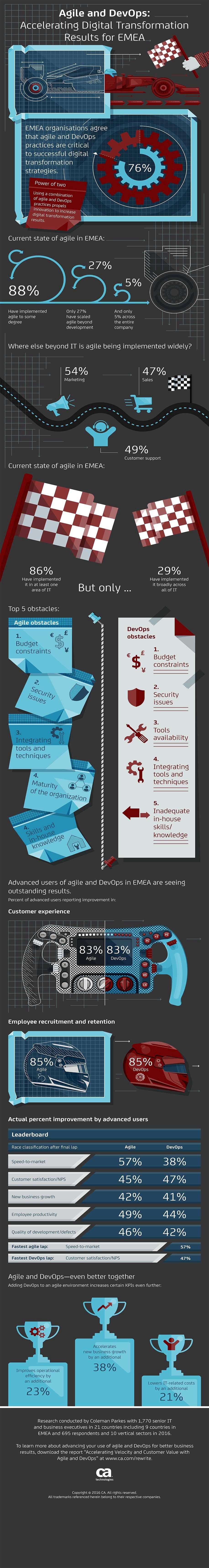 infografik ca agilität devops