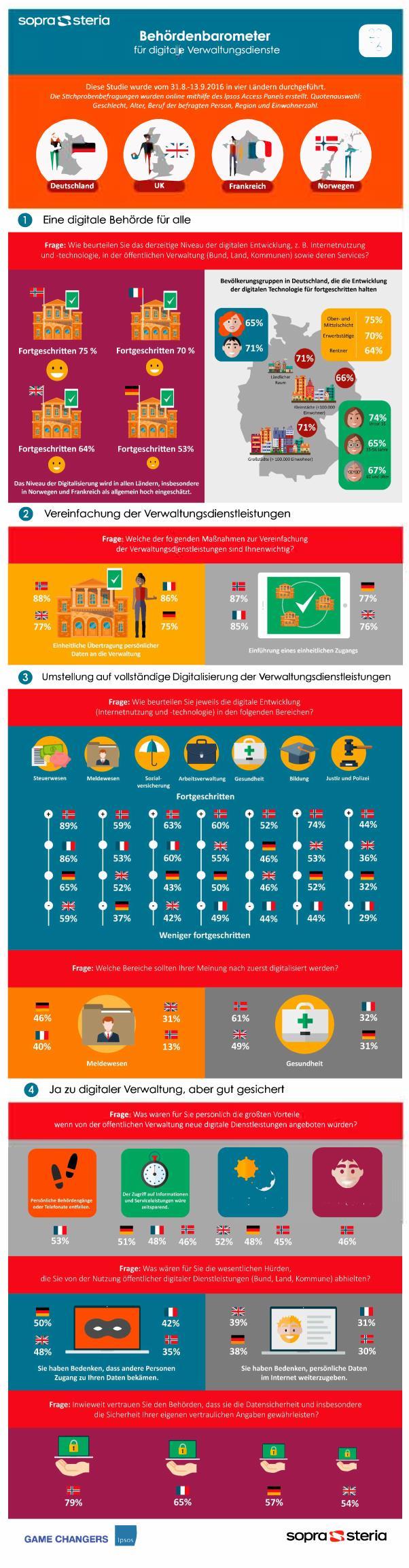 infografik-digital-government-barometer-2016
