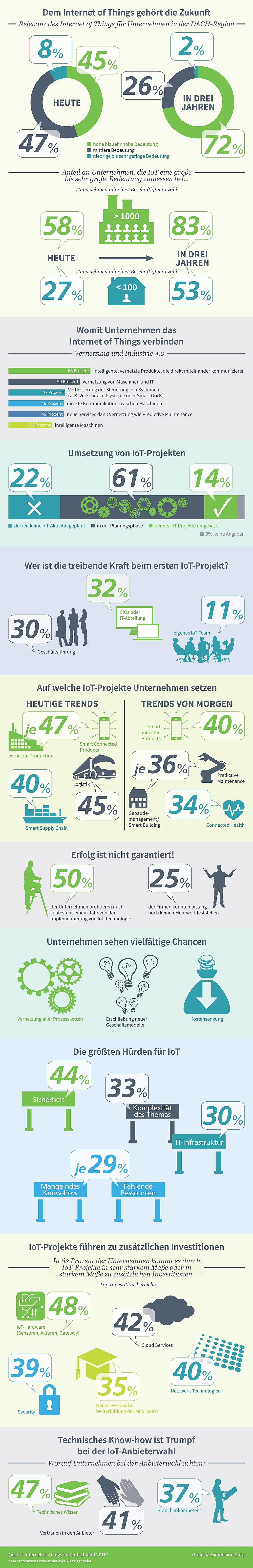 infografik-dimension-data-iot-studie