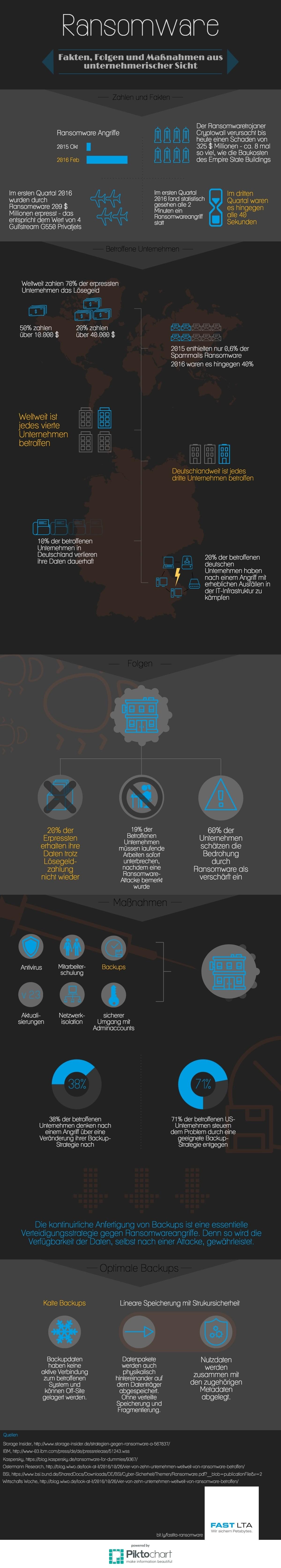 infografik fast lta ransomware 2016