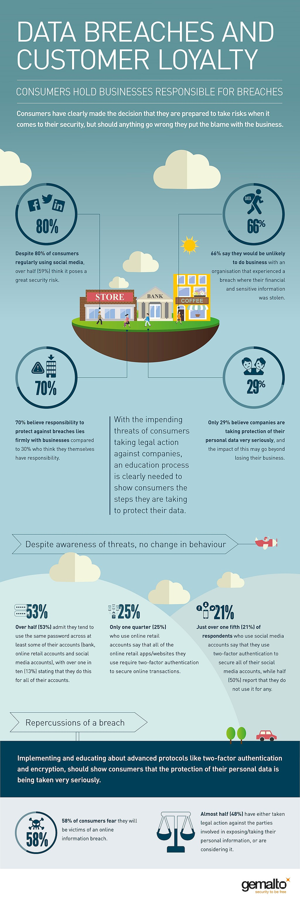infografik gemalto customer loyalty data breaches