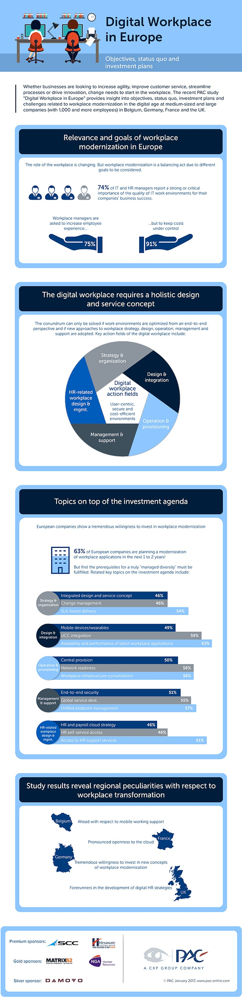 infografik pac digital workplace