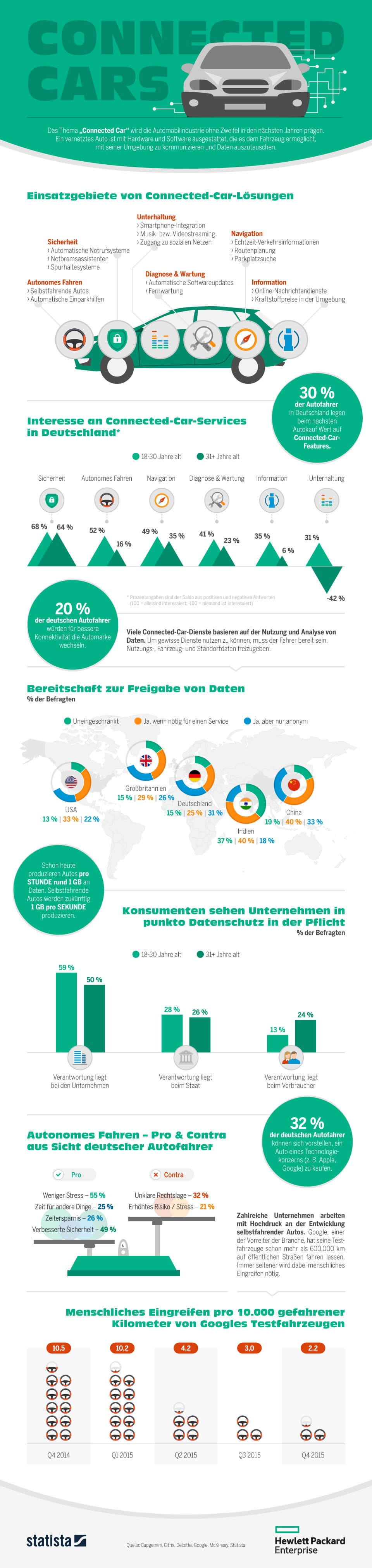 infografik-statista-hp-connect-cars