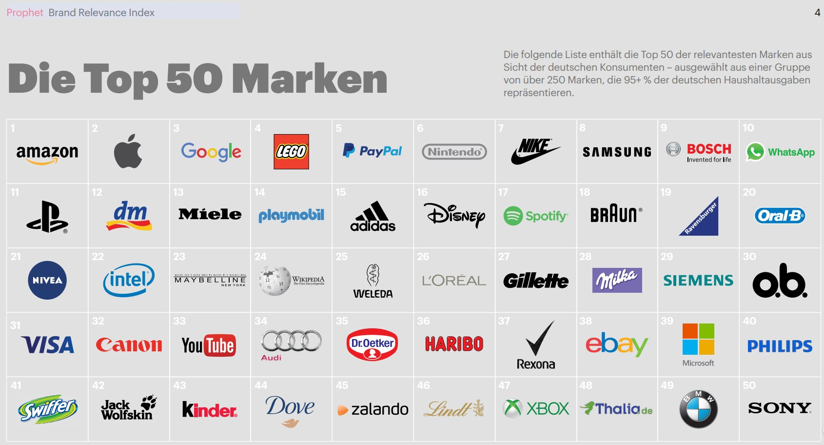 screen (c) prophet marken top 50 de
